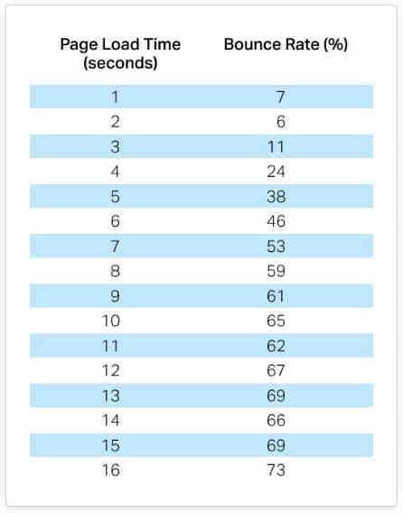 conversion metrics - page load times
