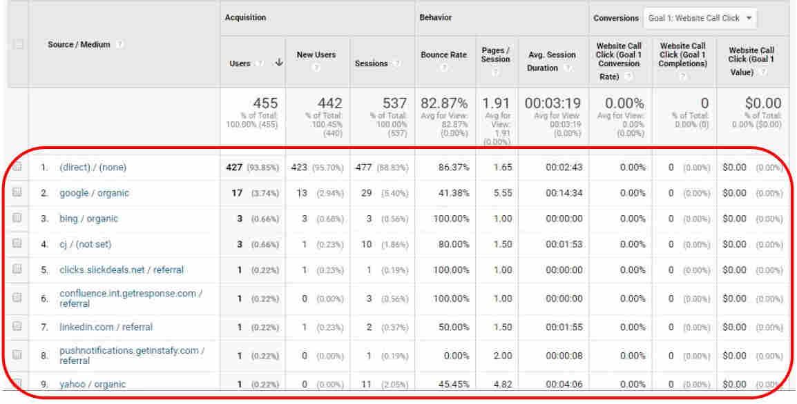 conversion metrics - traffic sources